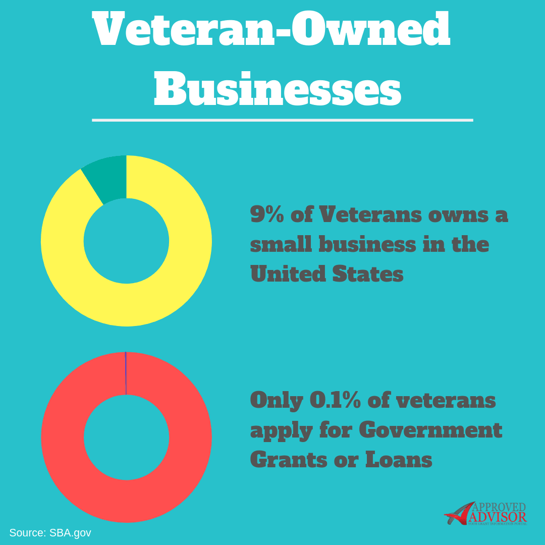 6 Small Business Grants for Veterans in 2019 - Approved Advisor